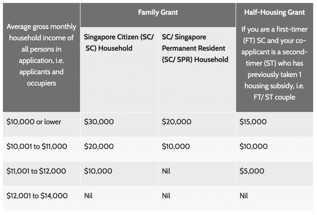 HDB CPF Grant for EC (Executive Condo)